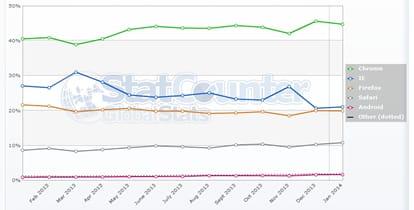 Statistiche dei Browser Jan2014